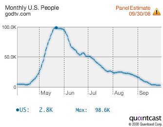 Watch the 100,000 Peakand see the steep decline from June post the Lakeland Scandal